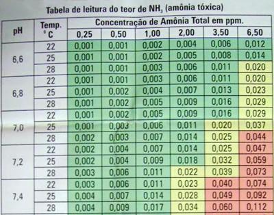 Tabela de leitura para amônia tóxica